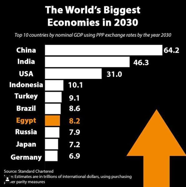 37286-ترتيب-اقتصادات-العالم-في-2030