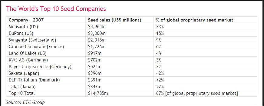 أهم الدول والشركات المُنتجة للتقاوى فى العالم