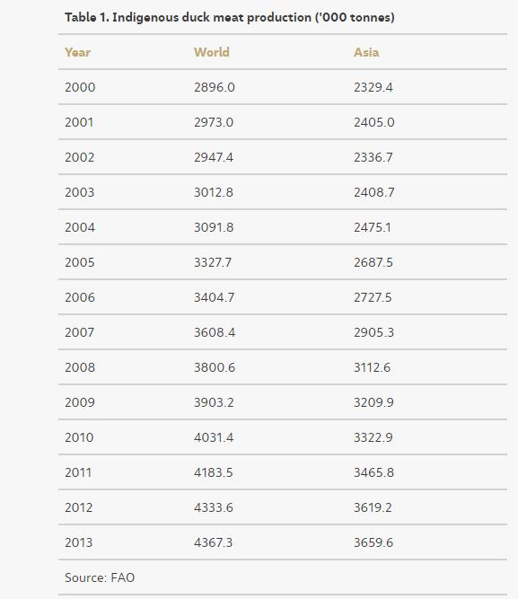 جدول يوضح إجمالى إنتاج البط فى أسيا والعالم
