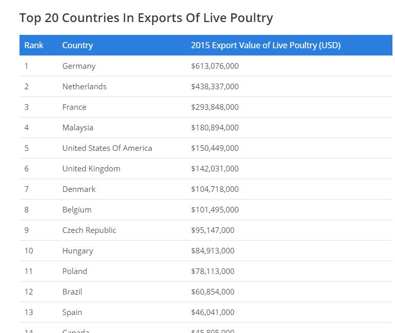 أفضل 20 دولة في صادرات الدواجن الحية