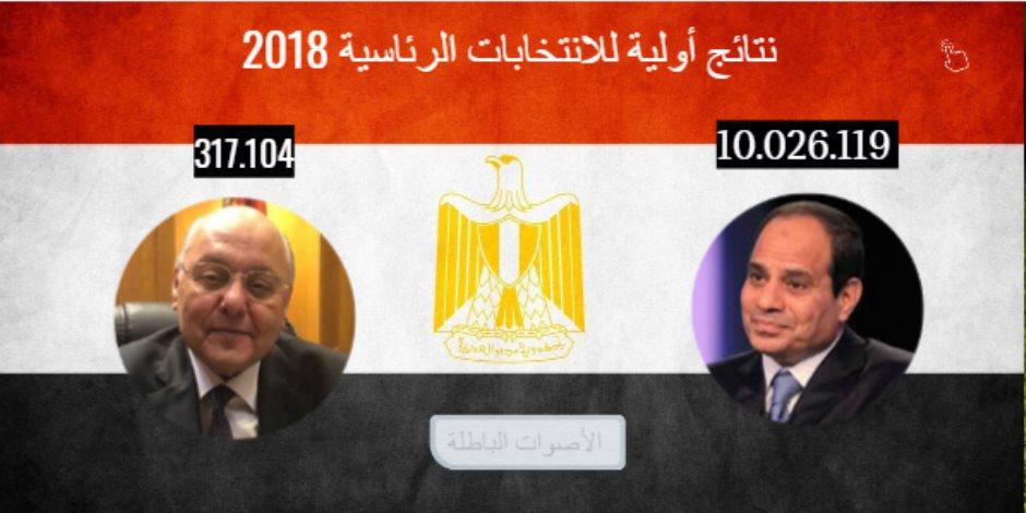 نتائج أولية لانتخابات الرئاسة.. أسوان: السيسي 264140 صوتا وموسى 9571