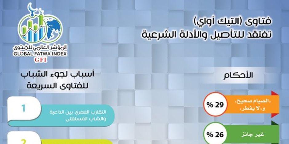 الإفتاء المصرية تفتح النار على مواقع فتاوى الـ«تيك أواي»