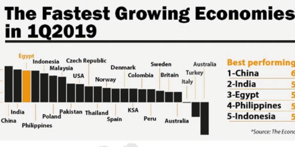 كيف وصل الاقتصاد المصري للمرتبة الثالثة عالميا في نسبة النمو؟