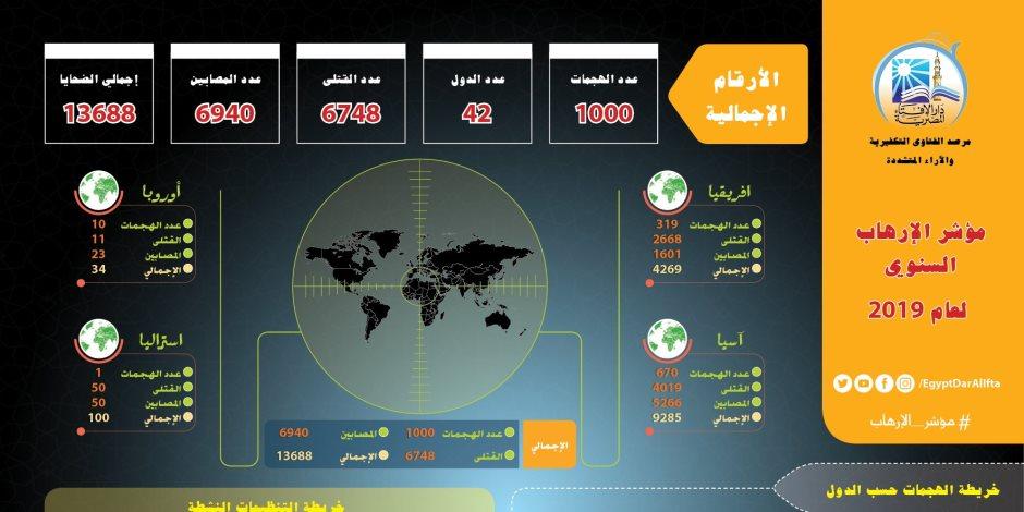 مرصد الإفتاء: العالم تعرض لـ1000 هجوم إرهابي راح ضحيتها 14 ألفًا في 2019