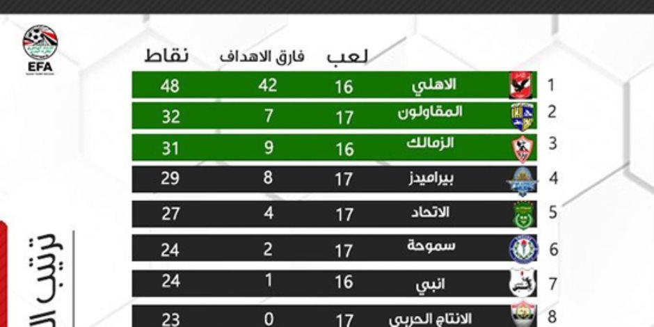 اتحاد الكرة ينشر جدول الدورى العام بعد اعتماد نتيجة قمة الأهلى والزمالك