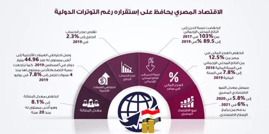 حققت أدنى معدل 8.1% في 20 عاما مع كورونا.. توقعات بألا تتجاوز البطالة في مصر 10%