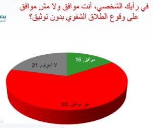 بصيرة: ثلثا المصريين يرفضون وقوع الطلاق الشفوي دون توثيق
