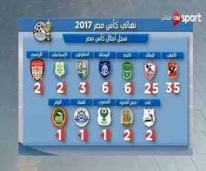 On sport  تعرض أبطال كأس مصر قبل نهائى النسخة 85