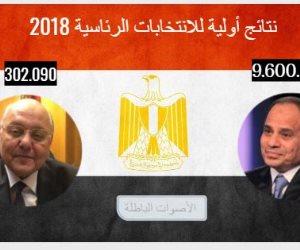 نتائج أولية لانتخابات الرئاسة 2018.. المعادي: السيسي 58680 وموسى 6934