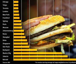 كيف أخبرنا «ساندوتش البيج ماك» أن الجنيه المصري سيتعافى أمام الدولار قريبا؟