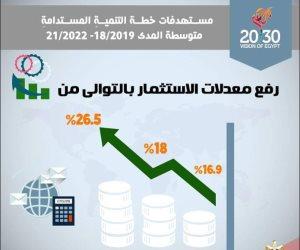 الهدف رفع معدل الاستثمار الأجنبي.. تعرف على خطة التنمية متوسطة المدى (إنفوجراف)