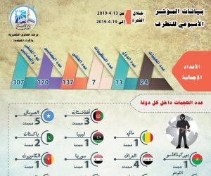 الأسبوع الثالث من أبريل..  24 عملية إرهابية هزت 13 دولة وأسقطت 307 أشخاص