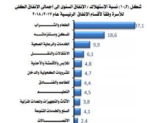 «الطعام والمسكن والرعاية الصحية والتدخين وكروت الشحن».. أين ينفق المصريون أموالهم؟