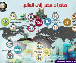 ارتفاع الصادرات المصرية لـ 15.3 مليار دولار  وانخفاض استيراد السلع الاستثمارية
