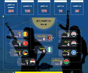 الإفتاء: مؤشر الإرهاب في أواخر سبتمبر شهد 29 عملية إرهابية في (10) دول (انفوجرافيك)