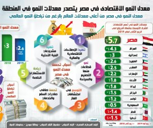 مصر تتصدر معدلات النمو في المنطقة.. والبنك الدولي يشيد بارتفاع الاقتصاد الكلي (انفوجراف)