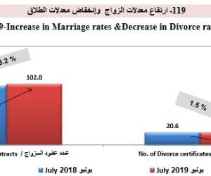 المصريون رجعوا يتجوزوا تاني.. الإحصاء: ارتفاع نسب الزواج وانخفاض أعداد المطلقين
