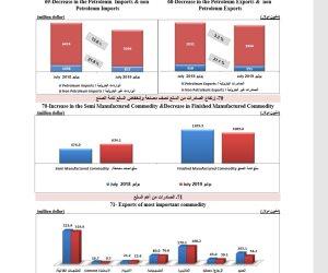 الإحصاء: انخفاض الواردات من المواد البترولية والغذائية وارتفاع التصدير للدول العربية
