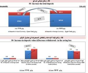 الإحصاء: إيداعات المصريين بدفاتر التوفير ترتفع إلى 7.1 مليار جنيه