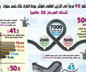 بالانفو جراف.. مصر تقفز 90 مركزاً في الترتيب العالمي لمؤشر جودة الطرق خلال خمس سنوات