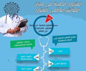 الفتاوى الطبية في ميزان المؤشر العالمي للفتوى: مصر الأولى يليها النطاق العربي