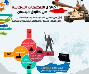 «مؤشر الإفتاء»: 93% من فتاوى التنظيمات الإرهابية تتنافى مع حقوق الإنسان ومقاصد الشريعة