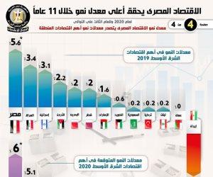 """الاقتصاد المصري يحقق أعلى معدل نمو خلال 11 عاماً..""""إنفوجراف"""""""