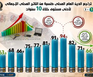 مؤشرات إيجابية لخطة الإصلاح الاقتصادي: تراجع الدين المحلي.. وانخفاض عجز الموازنة (إنفوجراف)
