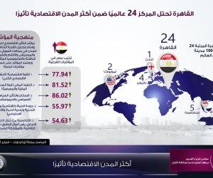 القاهرة تحتل المركز 24 ضمن 100 مدينة عالمية أكثر تأثيرا اقتصاديا (انفوجرافيك)