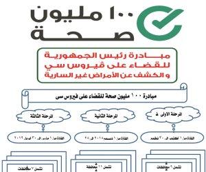 يوم الصحة العالمي.. تعرف على إجراءات الدولة للنهوض بقطاع الطبي في مصر