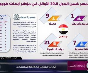 مصر الأولى عربيا وأفريقيا والتاسع عالميا فى مؤشر أبحاث كورونا (إنفوجراف)