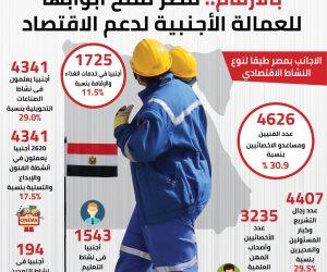 بالأرقام... مصر تفتح أبوابها للعمالة الأجنبية لدعم الاقتصاد
