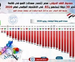 """""""النقد الدولي"""": مصر تتصدر معدلات النمو في قائمة أكبر 30 دولة تساهم بـ83% في الاقتصاد العالمي (انفوجرافيك)"""