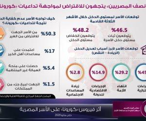 الوزراء: نصف المصريين اتجهوا للاقتراض لمواجهة تداعيات كورونا