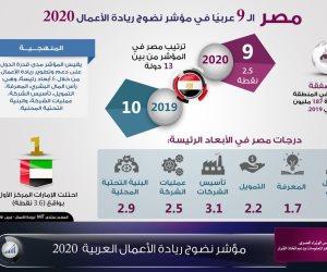 مصر تحتل المركز الـ9 عربيا فى مؤشر نضوج ريادة الأعمال 2020 (إنفوجرافيك)