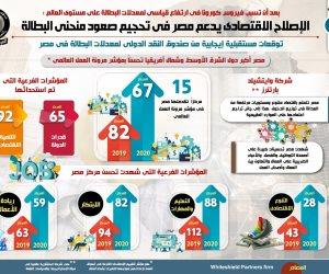 حجم صعود منحنى البطالة.. كيف دعم الإصلاح الاقتصادى مصر خلال أزمة كورونا؟