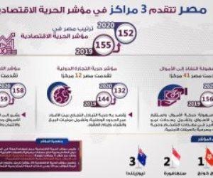 تعرف على مركز مصر في مؤشر الحرية الاقتصادية 2020 (إنفوجراف)