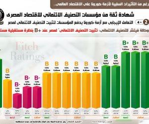 مؤسسات التصنيف الائتمانى تثبت تصنيف مصر بعد تعاملها الإيجابى مع كورونا