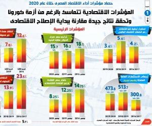 رغم كورونا.. الاقتصاد المصري يحقق نتائج جيدة مقارنة ببداية الإصلاح (إنفوجراف)