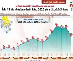 معدل التضخم خلال عام 2020 يحقق أفضل مستوى له منذ 15 عاماً.. إنفو جراف