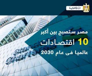 وزير المالية أكد أنها الوحيدة التي خفضت الدين 26%.. توقعات دولية لـ«مصر» بين أكبر 10 اقتصادات في 2030
