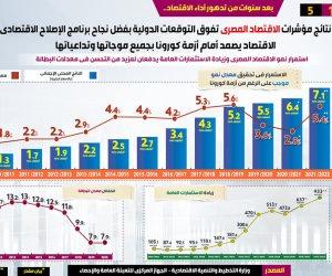 مؤشرات الاقتصاد المصري تفوق التوقعات الدولية.. إنفوجراف